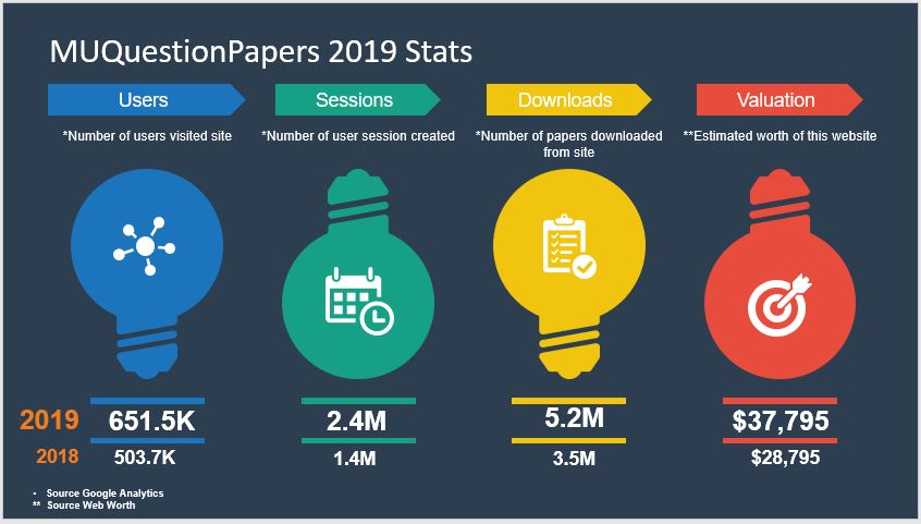 MUQuestionPapers 2019 Stats